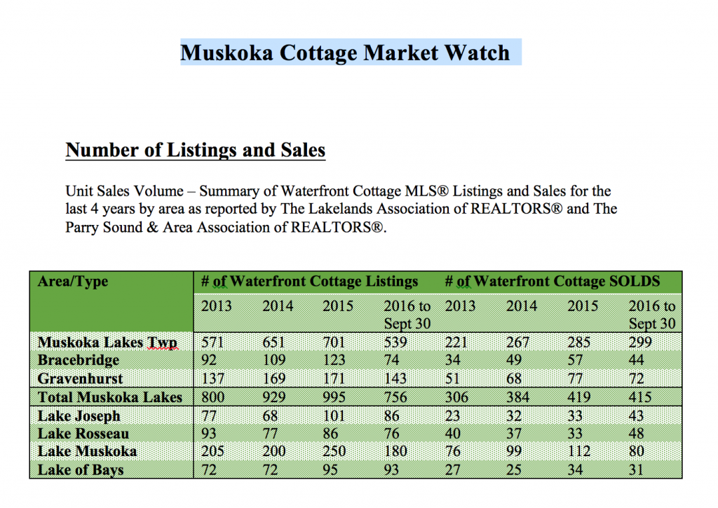 cottage market analysis