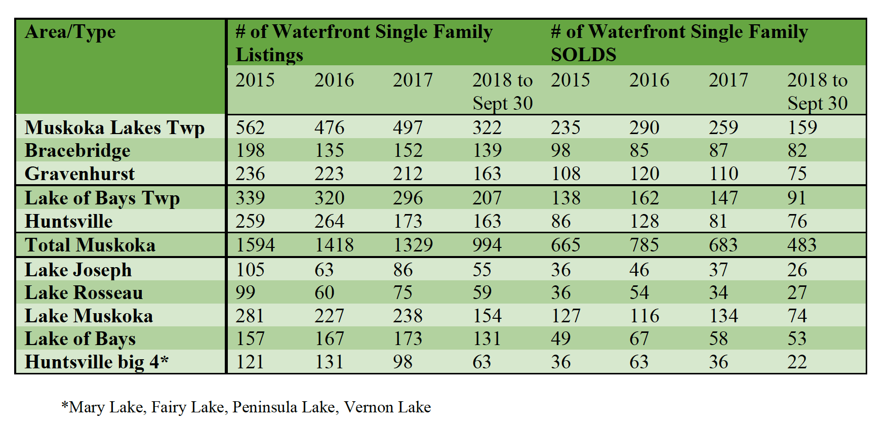 Muskoka Market Watch Chart 1